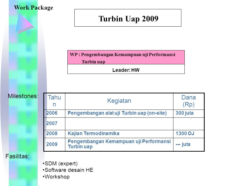 Turbin Uap 2009 Work Package Milestones: Tahun Kegiatan Dana (Rp)