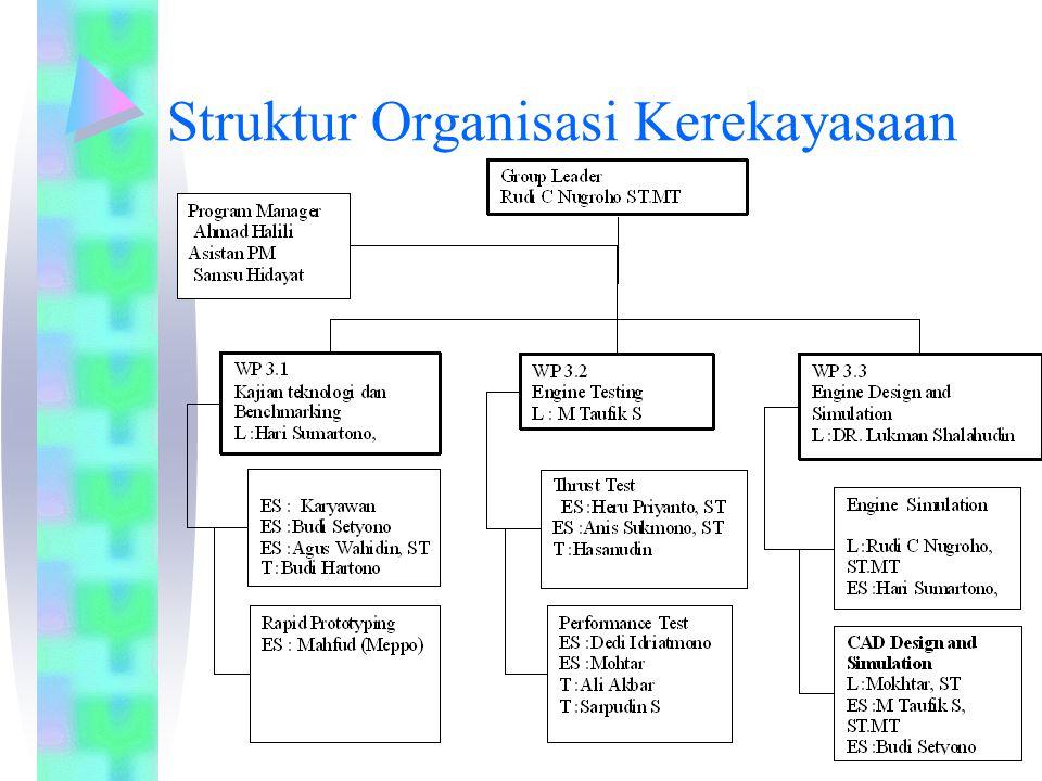 Struktur Organisasi Kerekayasaan