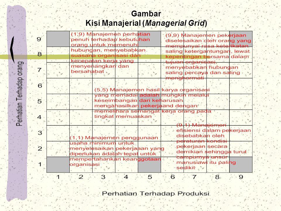 Kisi Manajerial (Managerial Grid)