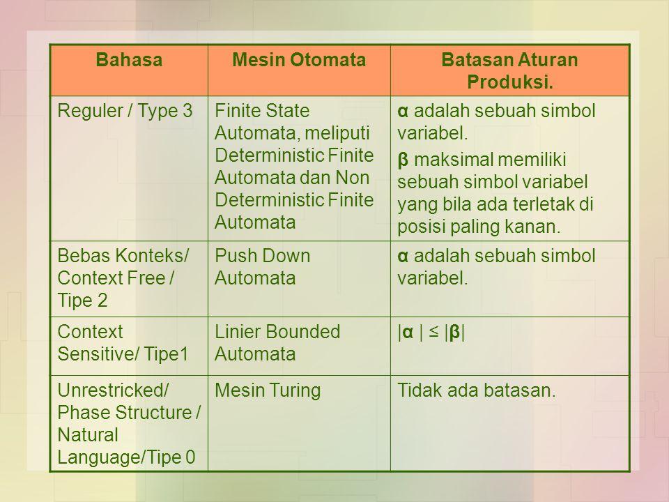 Batasan Aturan Produksi.