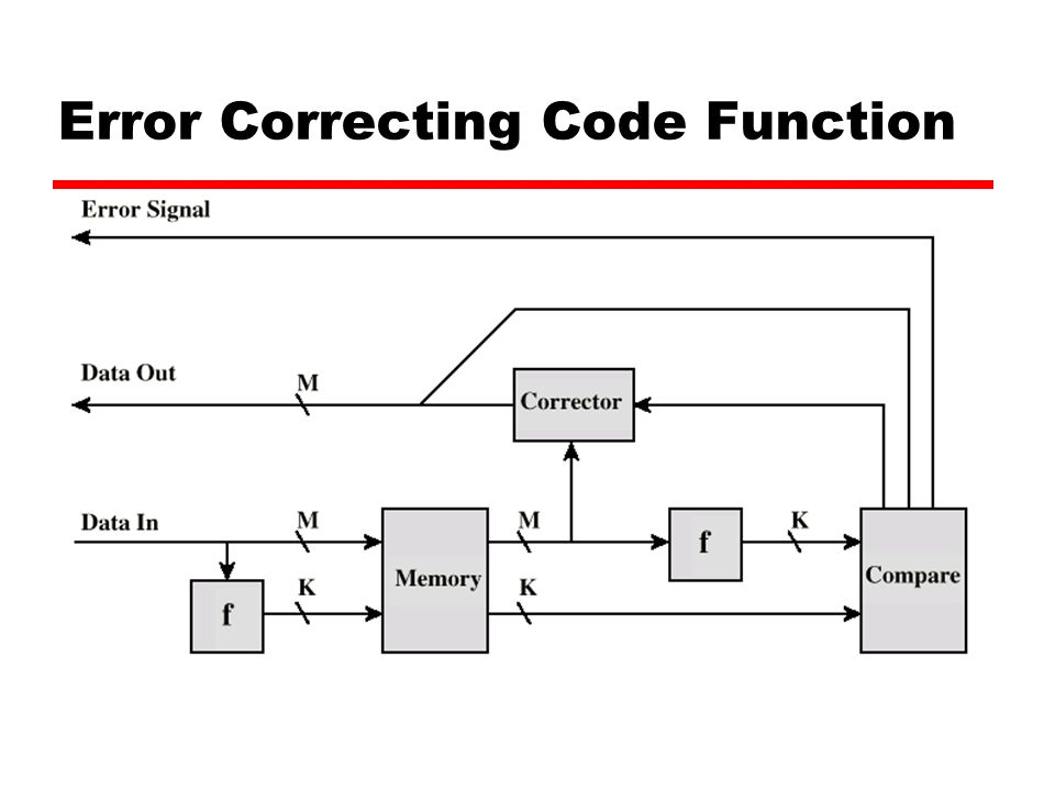 Error Correcting Code Function