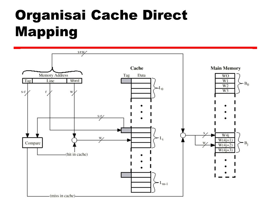 Organisai Cache Direct Mapping