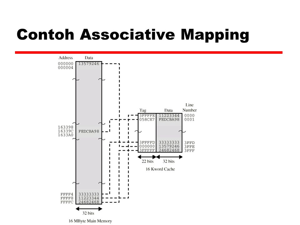 Contoh Associative Mapping