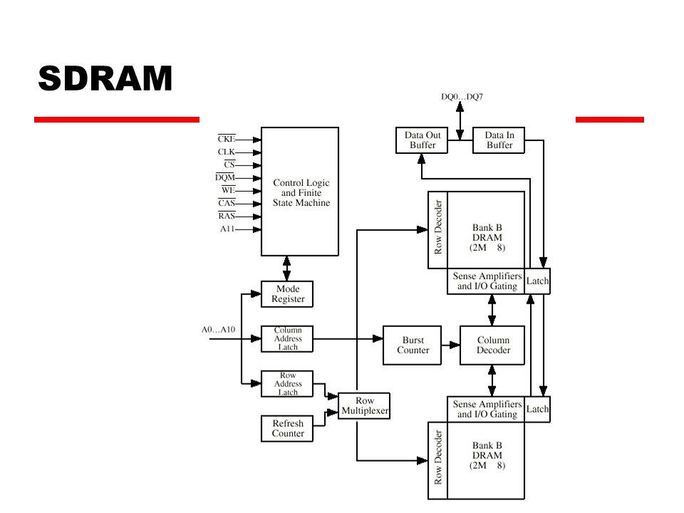 SDRAM