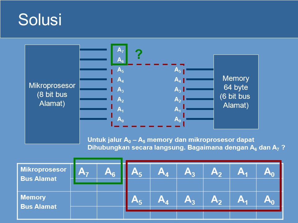 Solusi A7 A6 A5 A4 A3 A2 A1 A0 Mikroprosesor Memory (8 bit bus