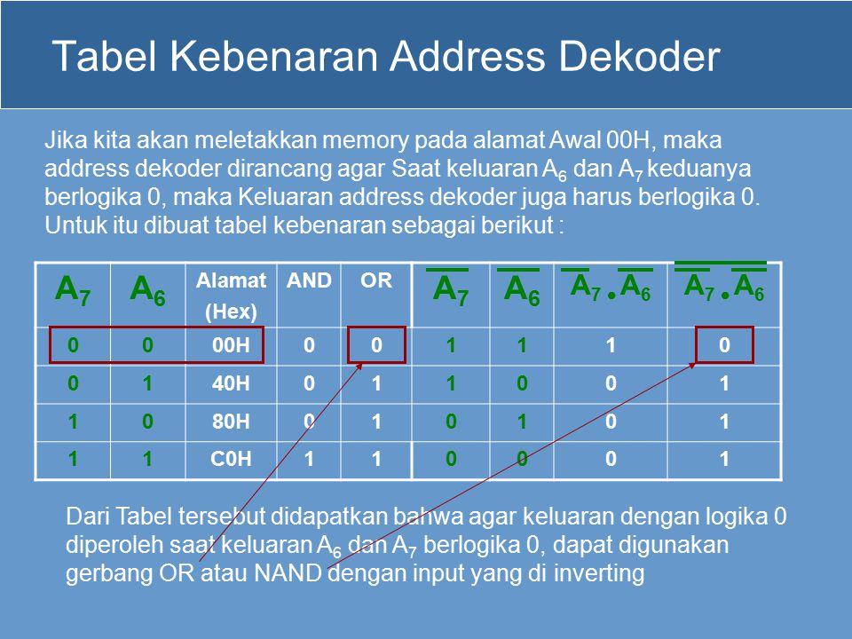 Tabel Kebenaran Address Dekoder