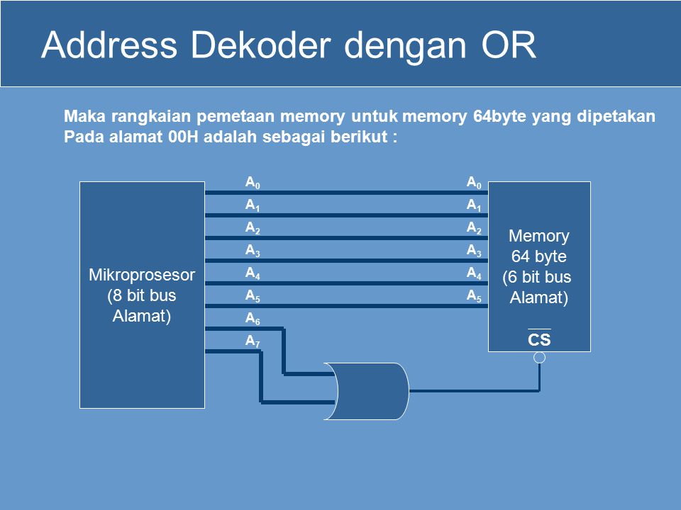 Address Dekoder dengan OR
