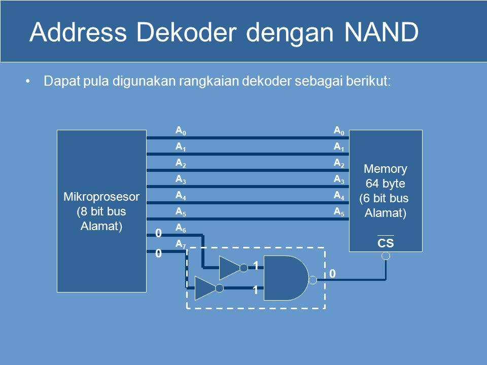 Address Dekoder dengan NAND