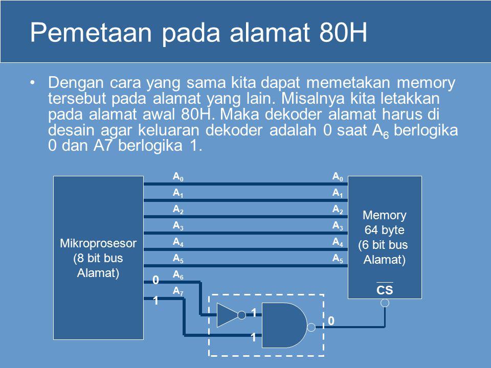 Pemetaan pada alamat 80H