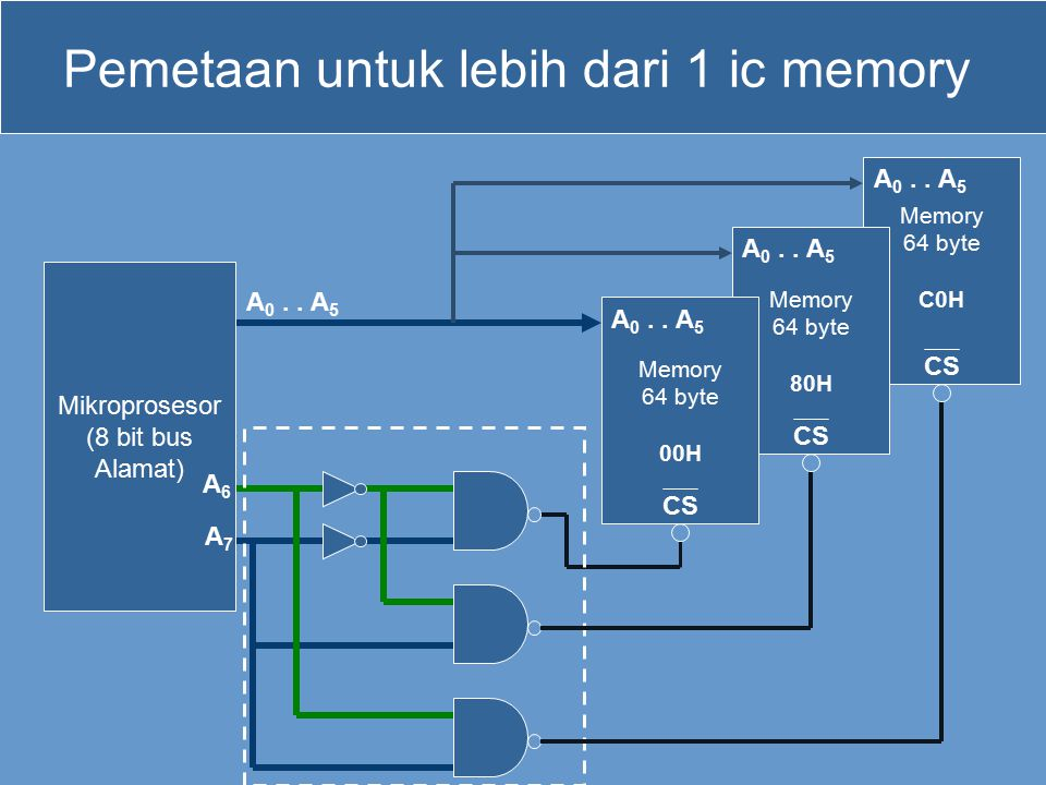 Pemetaan untuk lebih dari 1 ic memory