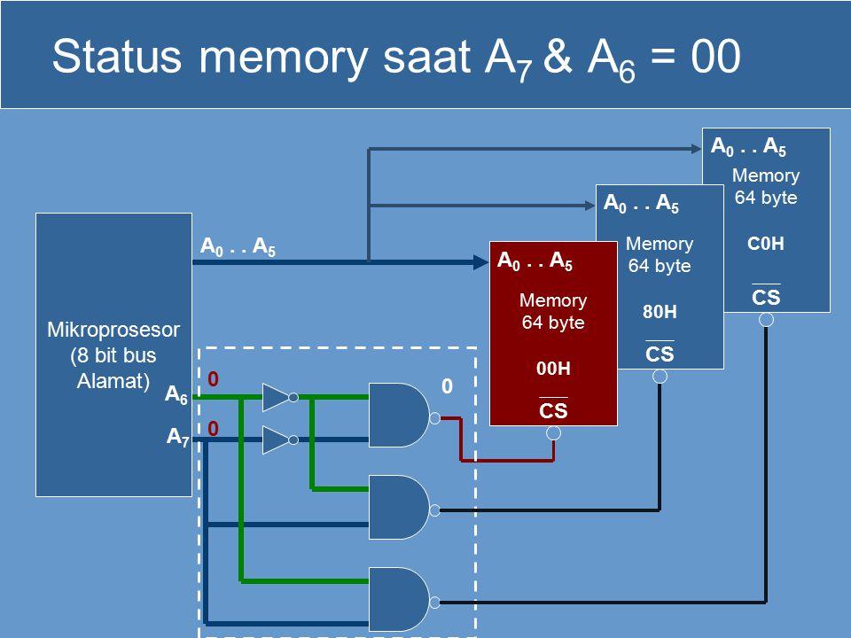 Status memory saat A7 & A6 = 00