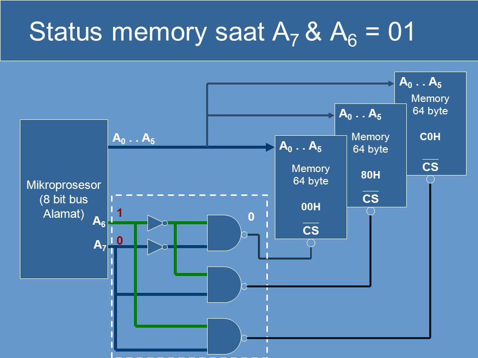 Status memory saat A7 & A6 = 01
