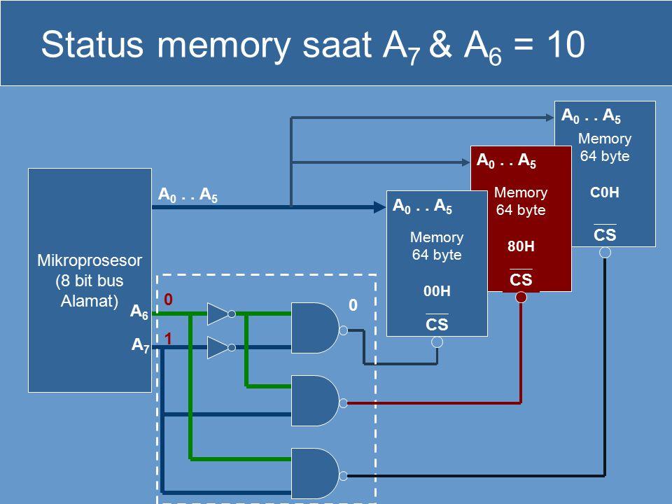 Status memory saat A7 & A6 = 10