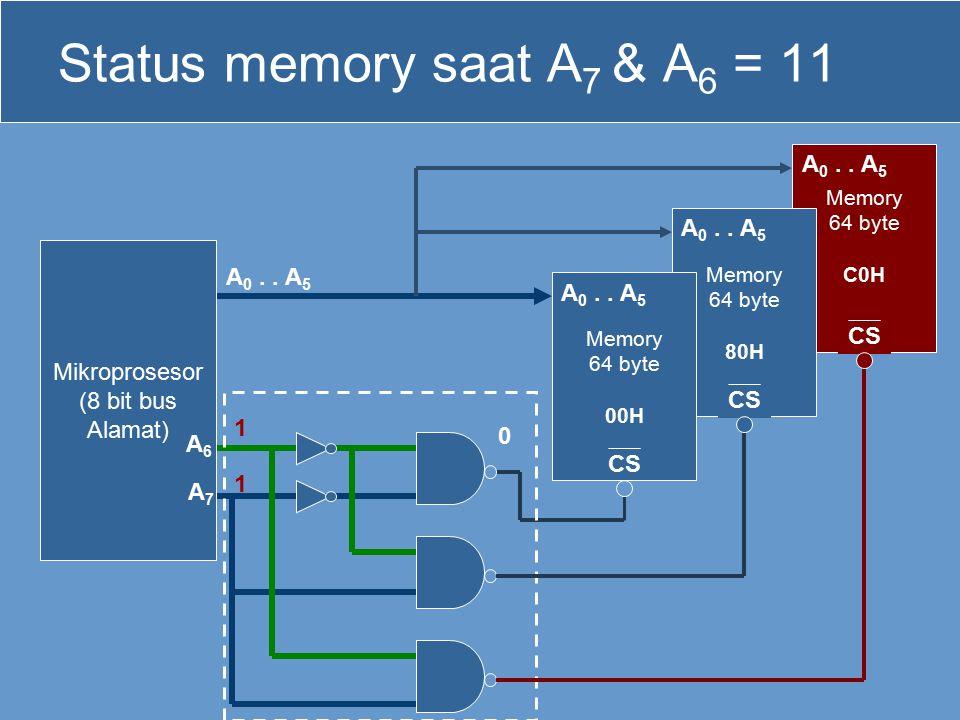 Status memory saat A7 & A6 = 11