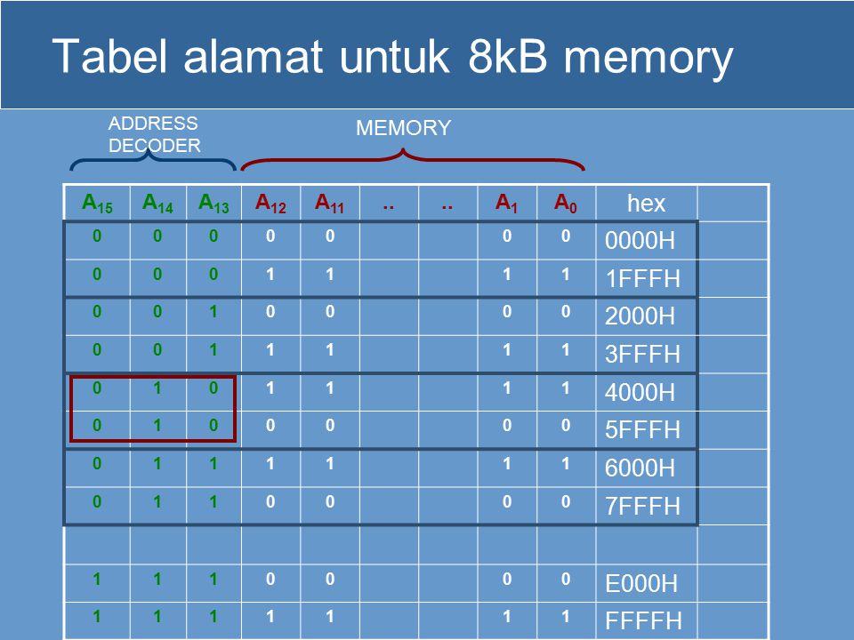 Tabel alamat untuk 8kB memory