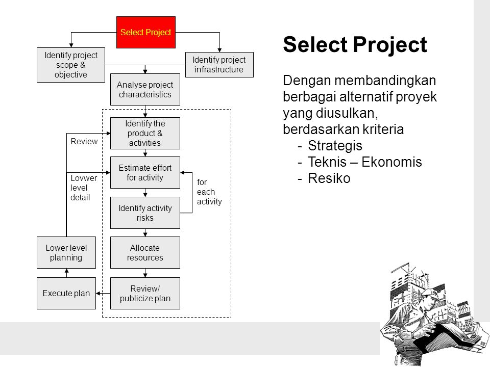 Select Project Identify project scope & objective. Identify project infrastructure. Analyse project characteristics.