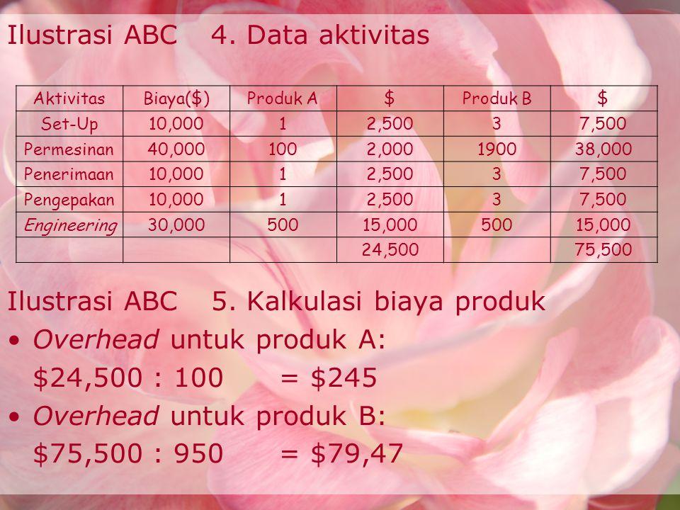 Ilustrasi ABC 4. Data aktivitas
