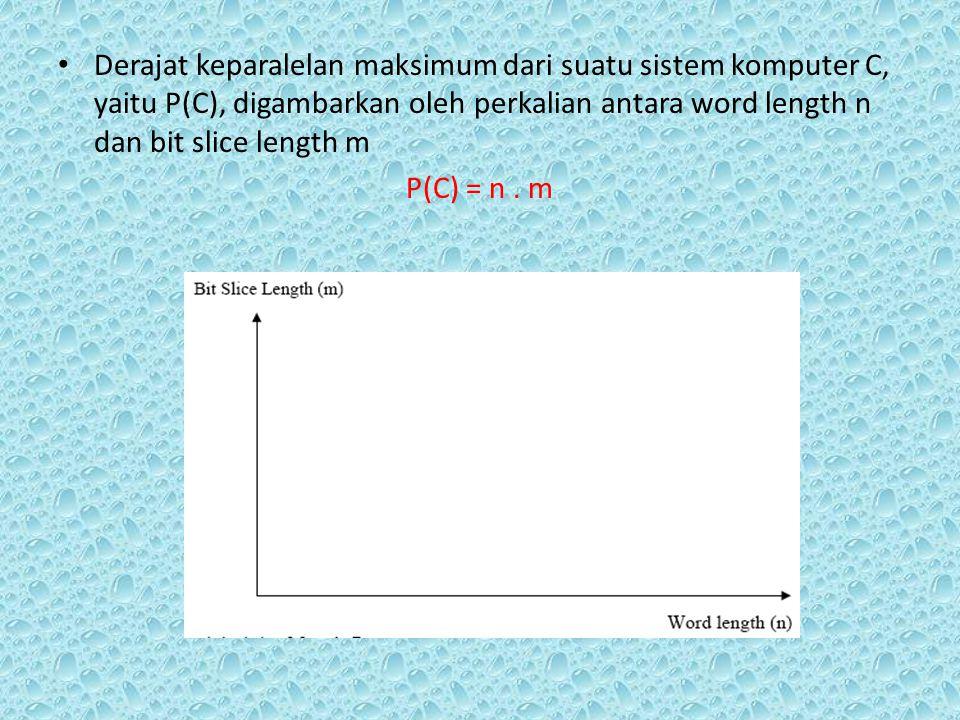 Derajat keparalelan maksimum dari suatu sistem komputer C, yaitu P(C), digambarkan oleh perkalian antara word length n dan bit slice length m