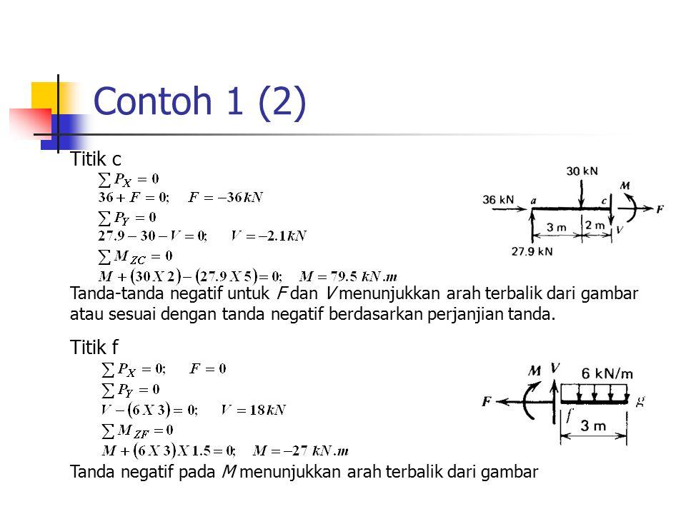 Contoh 1 (2) Titik c Titik f