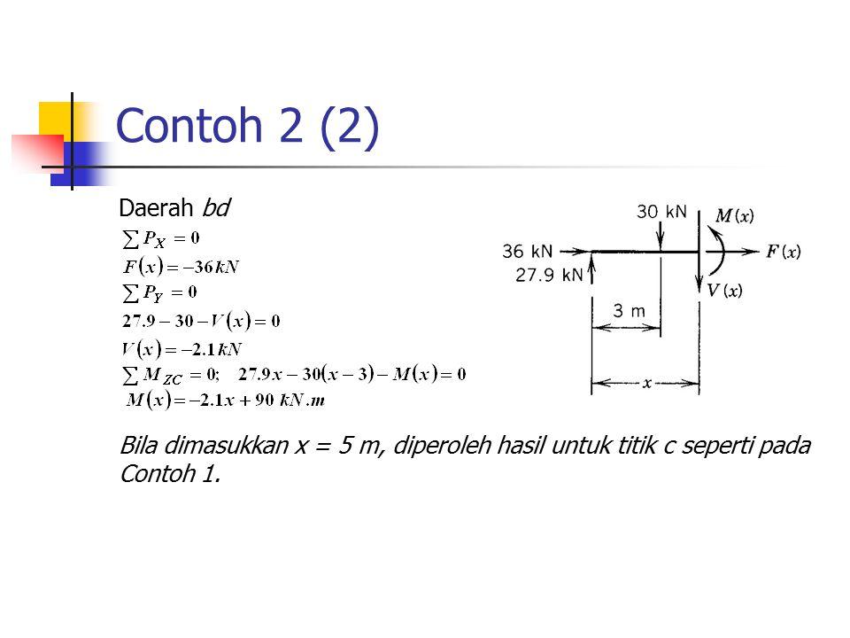 Contoh 2 (2) Daerah bd.