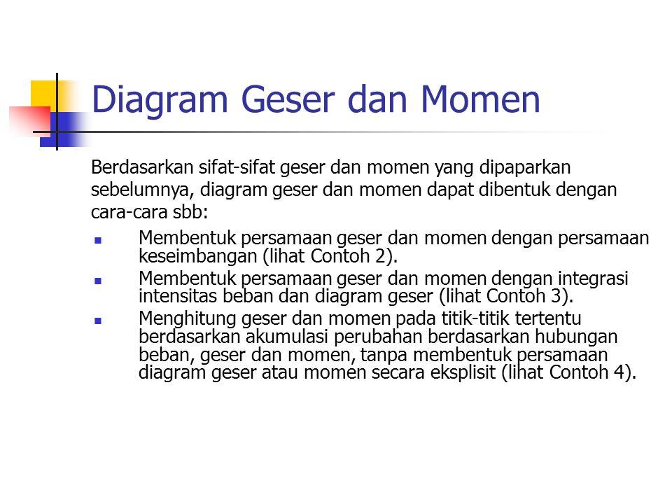 Diagram Geser dan Momen