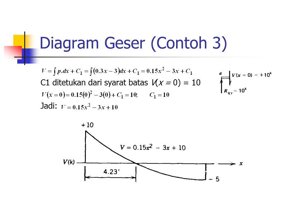 Diagram Geser (Contoh 3)