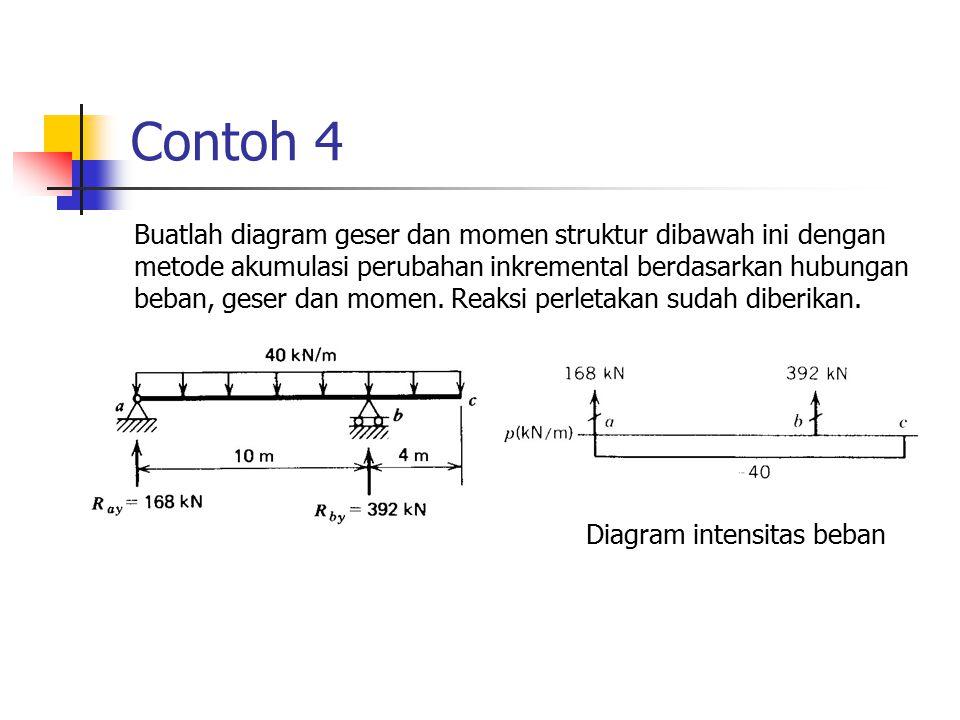 Diagram intensitas beban