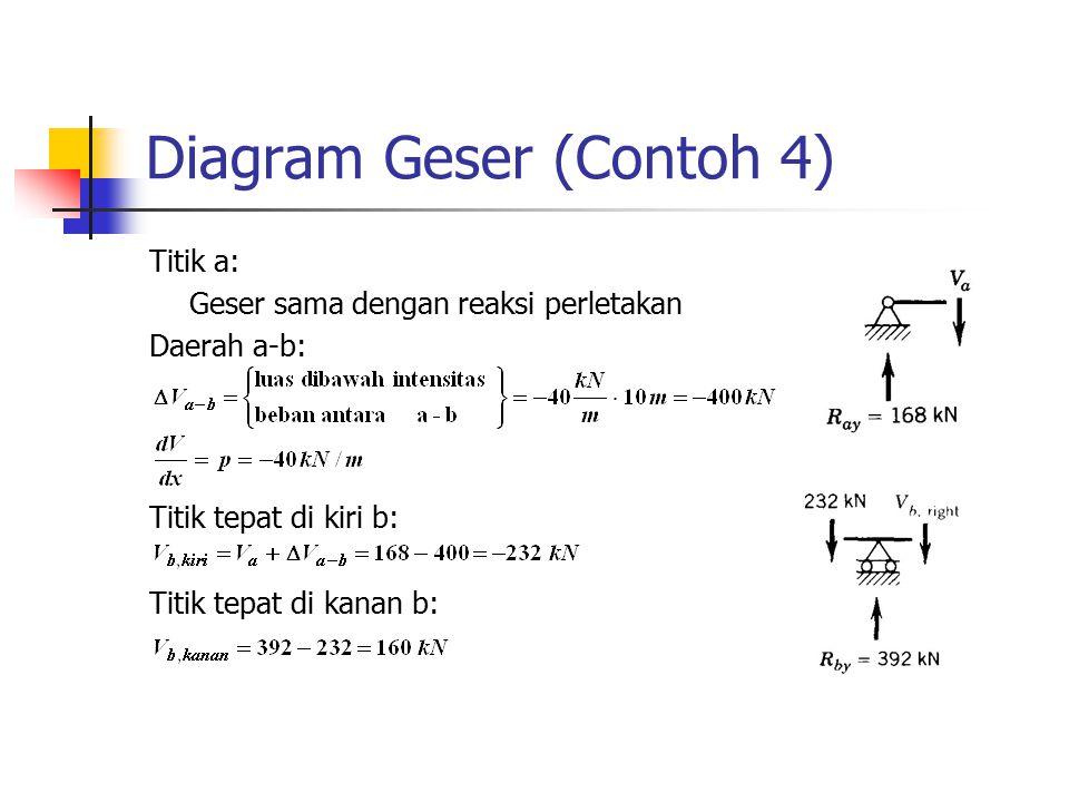 Diagram Geser (Contoh 4)