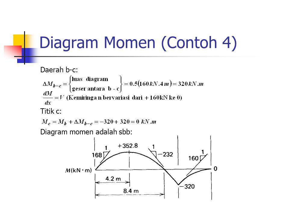 Diagram Momen (Contoh 4)