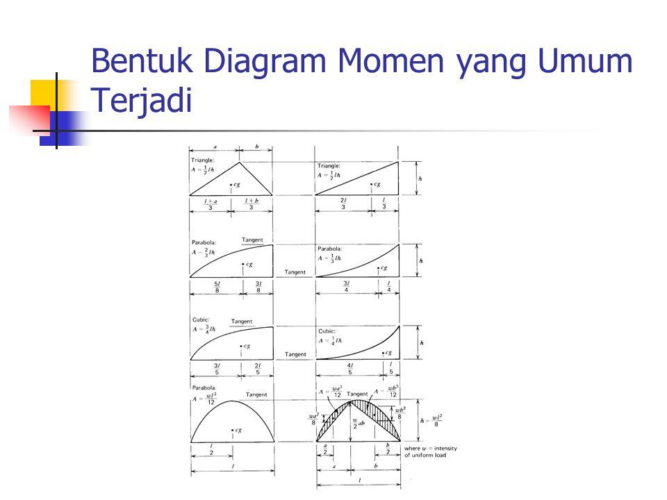 Bentuk Diagram Momen yang Umum Terjadi