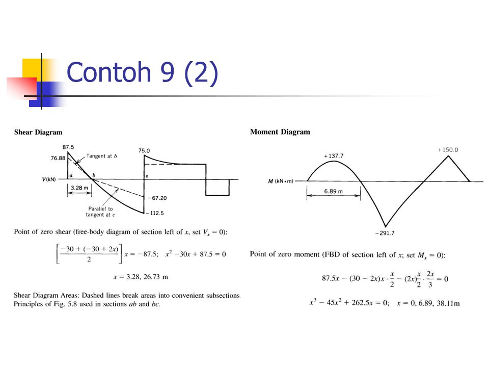 Contoh 9 (2)