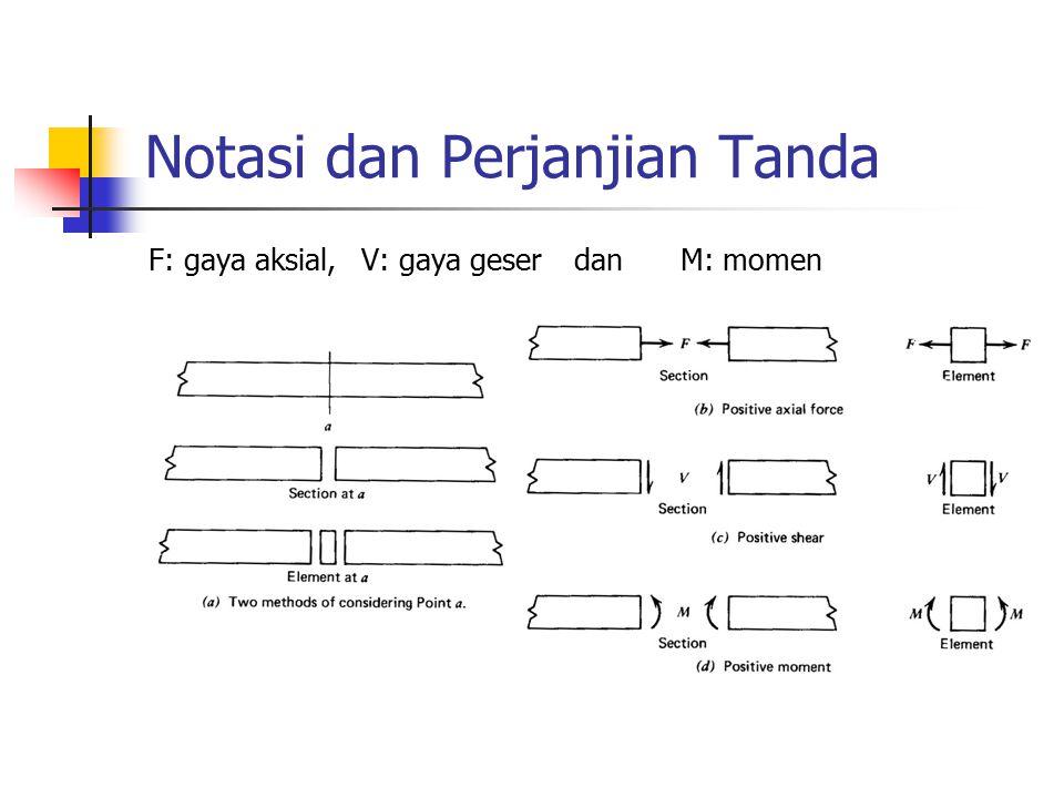 Notasi dan Perjanjian Tanda