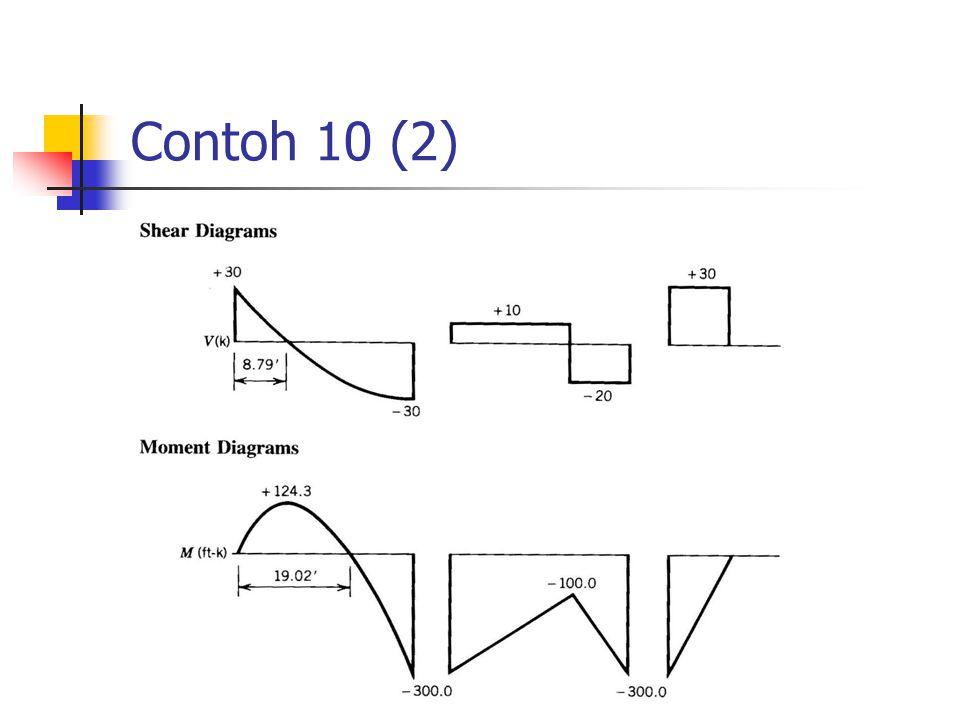 Contoh 10 (2)