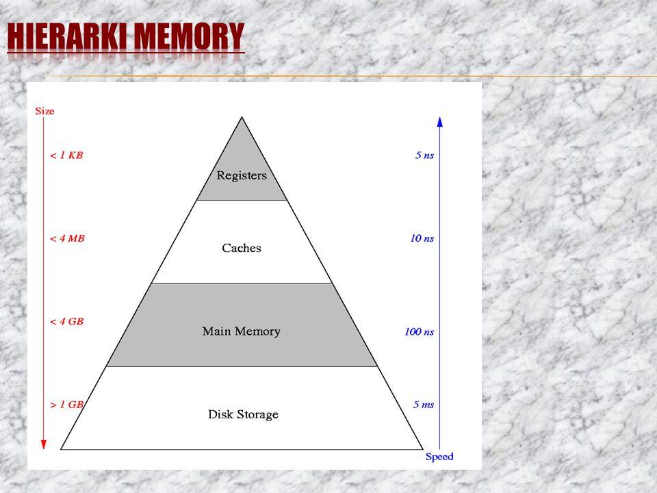 HIERARKI MEMORY