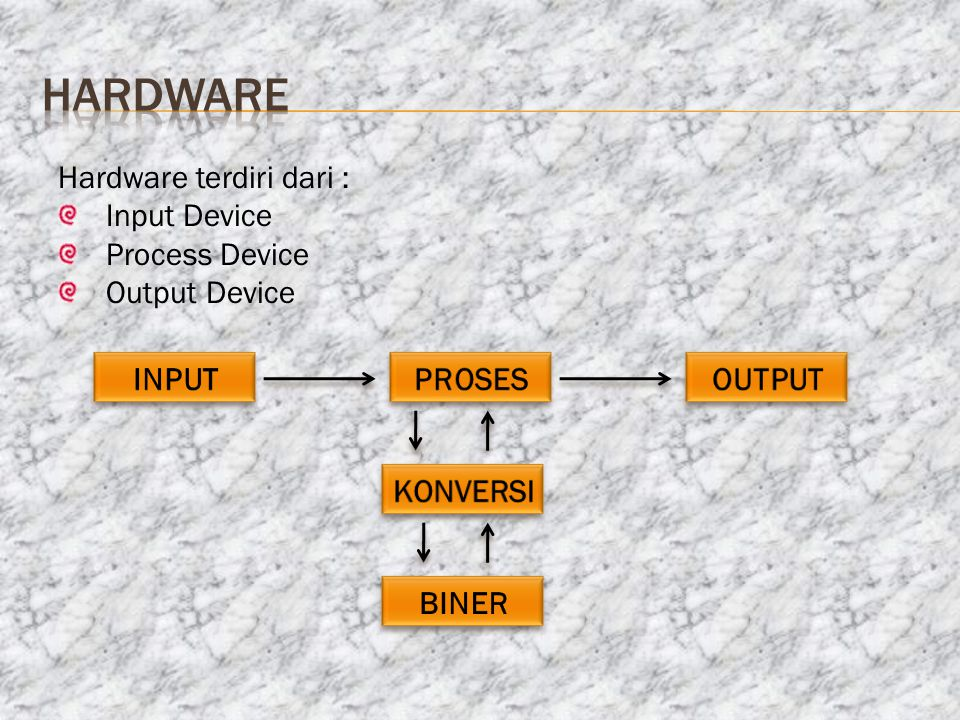 hardware Hardware terdiri dari : Input Device Process Device
