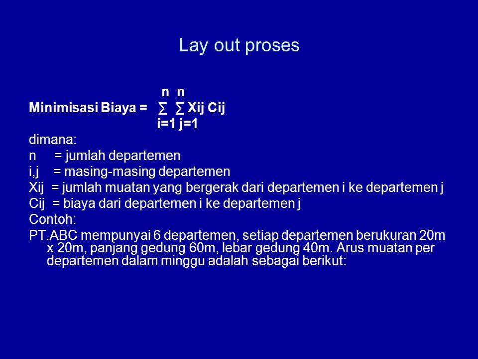 Lay out proses n n Minimisasi Biaya = ∑ ∑ Xij Cij i=1 j=1 dimana: