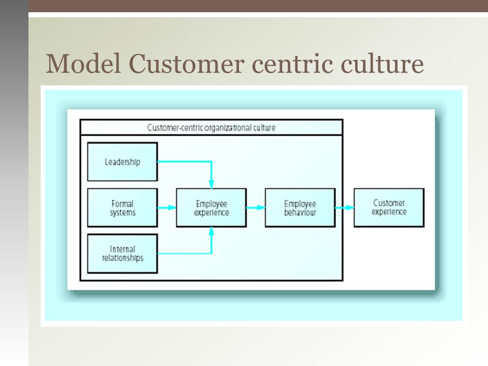Model Customer centric culture