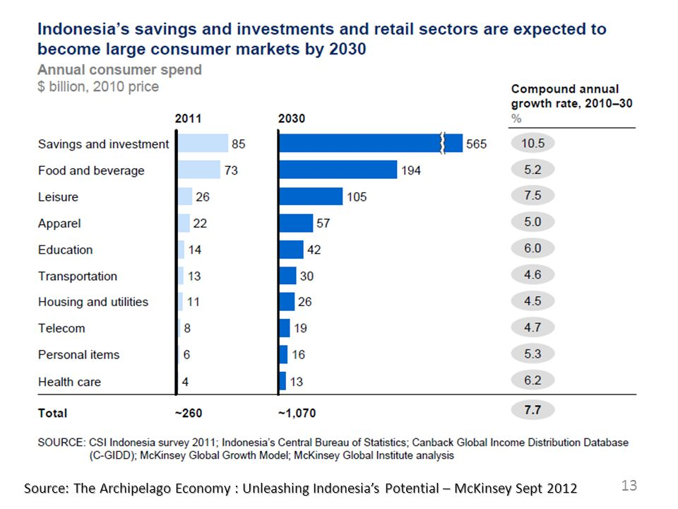 Source: The Archipelago Economy : Unleashing Indonesia's Potential – McKinsey Sept 2012