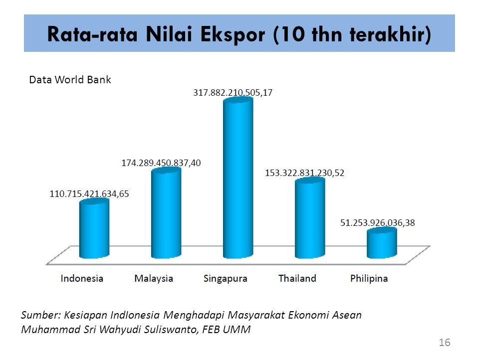 Rata-rata Nilai Ekspor (10 thn terakhir)