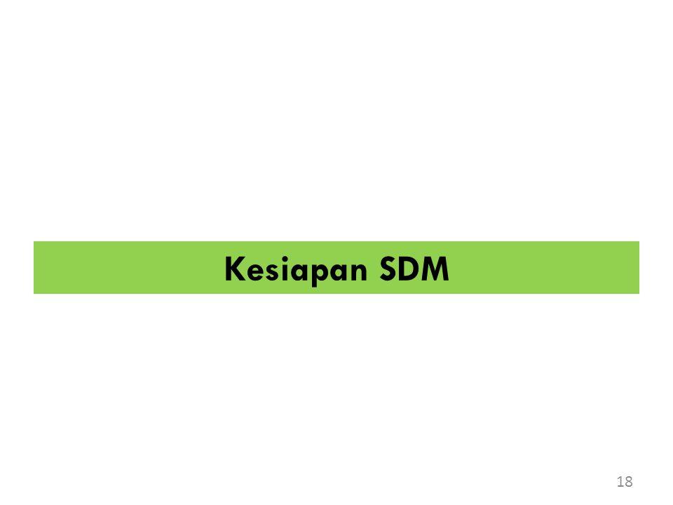 Kesiapan SDM