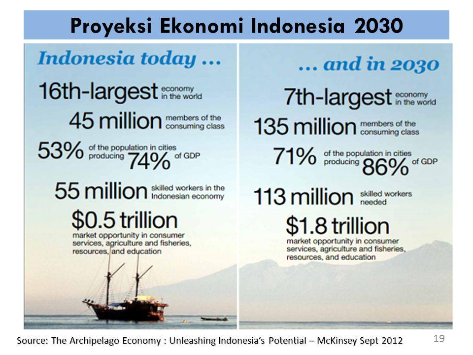 Proyeksi Ekonomi Indonesia 2030