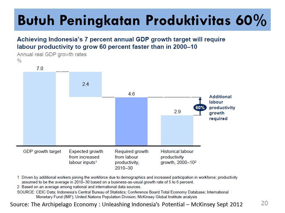 Butuh Peningkatan Produktivitas 60%