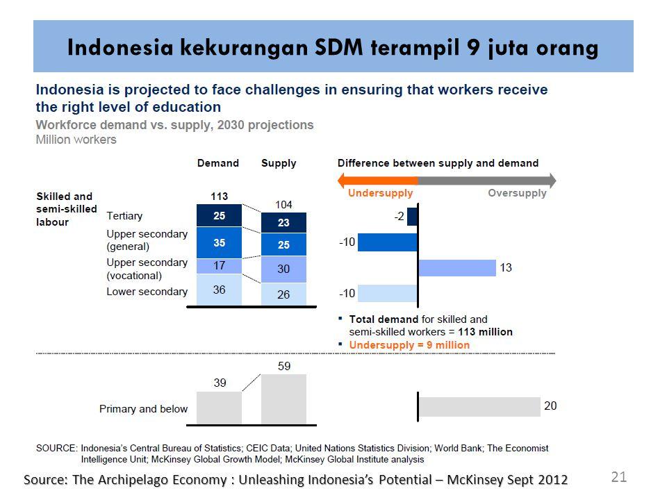 Indonesia kekurangan SDM terampil 9 juta orang
