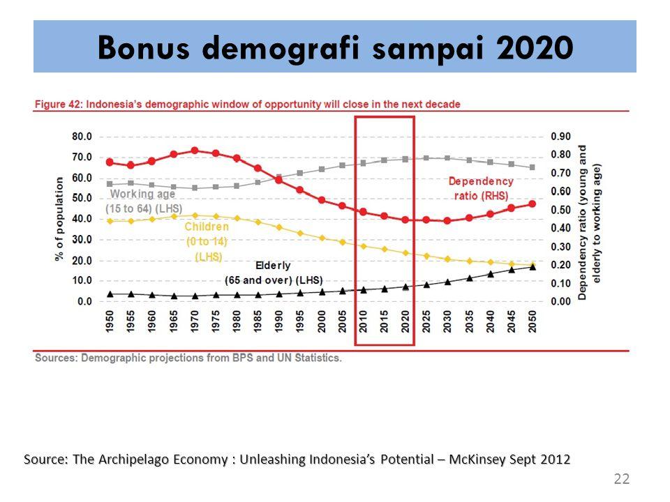 Bonus demografi sampai 2020