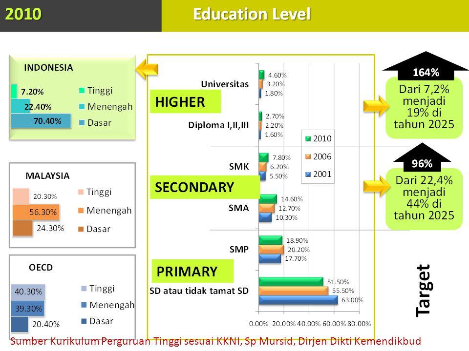 Sumber Kurikulum Perguruan Tinggi sesuai KKNI, Sp Mursid, Dirjen Dikti Kemendikbud