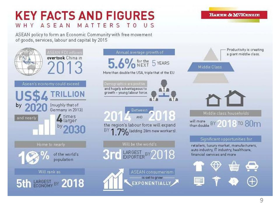 Potensi Ekonomi ASEAN