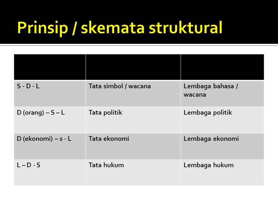 Prinsip / skemata struktural
