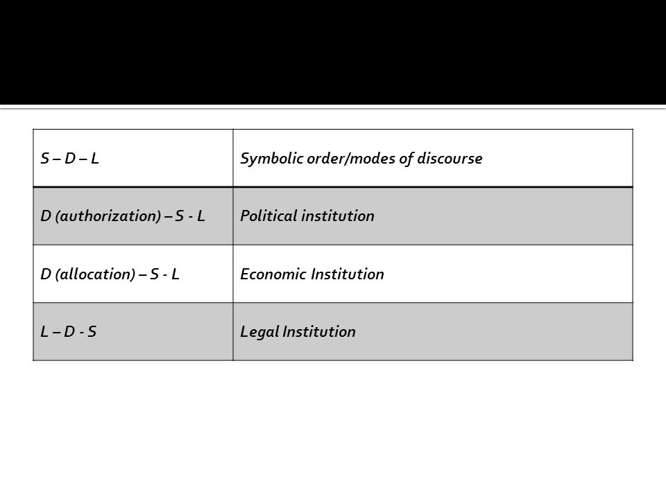 S – D – L Symbolic order/modes of discourse. D (authorization) – S - L. Political institution. D (allocation) – S - L.