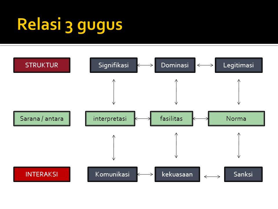 Relasi 3 gugus STRUKTUR Signifikasi Dominasi Legitimasi