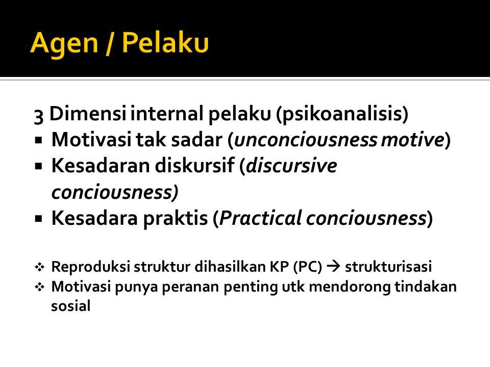 Agen / Pelaku 3 Dimensi internal pelaku (psikoanalisis)